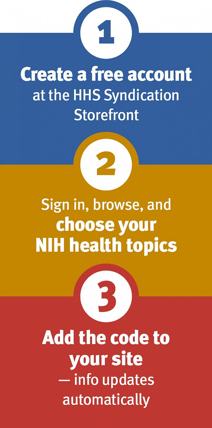 1: Create a free account at the HHS Syndication Storefront. 2: Sign in, browse, and choose your NIH health topics. 3: Add the code to your site – info updates automatically.